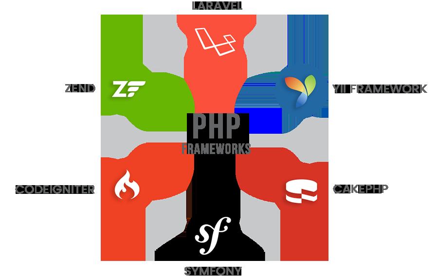 php_framework_circle